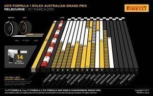 Pirelli INFOGRAPHICS-1 2015 Rd.1 / AUSTRALIAN GRAND PRIX