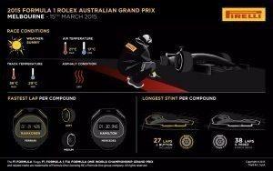 Pirelli INFOGRAPHICS-2 2015 Rd.1 / AUSTRALIAN GRAND PRIX