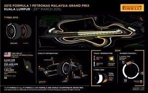 Pirelli INFOGRAPHICS-3 2015 Rd.2 / MALAYSIAN GRAND PRIX
