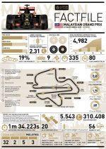2015 Rd.2 Malaysian Grand Prix