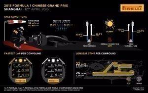 Pirelli INFOGRAPHICS-2 2015 Rd.3 / CHINESE GRAND PRIX