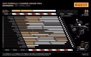Pirelli INFOGRAPHICS-1 2015 Rd.3 / CHINESE GRAND PRIX