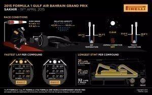 Pirelli INFOGRAPHICS-2 2015 Rd.4 / BAHRAIN GRAND PRIX