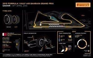 Pirelli INFOGRAPHICS-3 2015 Rd.4 / BAHRAIN GRAND PRIX