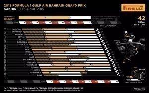 Pirelli INFOGRAPHICS-1 2015 Rd.4 / BAHRAIN GRAND PRIX