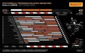 Pirelli INFOGRAPHICS-1 2015 Rd.2 / MALAYSIAN GRAND PRIX