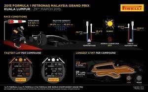 Pirelli INFOGRAPHICS-2 2015 Rd.2 / MALAYSIAN GRAND PRIX