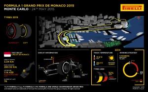 Pirelli INFOGRAPHICS-3 2015 Rd.6 / MONACO GRAND PRIX