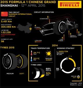 Pirelli INFOGRAPHICS-3 2015 Rd.3 / CHINESE GRAND PRIX