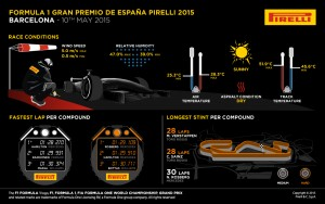 Pirelli INFOGRAPHICS-2 2015 Rd.5 / SPANISH GRAND PRIX