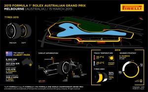 Pirelli INFOGRAPHICS-3 2015 Rd.1 / AUSTRALIAN GRAND PRIX