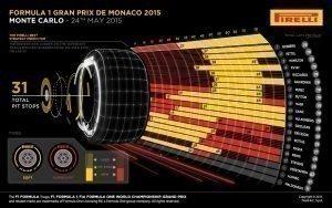 Pirelli INFOGRAPHICS-1 2015 Rd.6 / MONACO GRAND PRIX