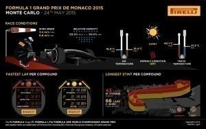 Pirelli INFOGRAPHICS-2 2015 Rd.6 / MONACO GRAND PRIX