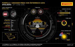 Pirelli INFOGRAPHICS-3 2015 Rd.8 / AUSTRIAN GRAND PRIX
