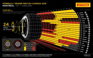 Pirelli INFOGRAPHICS-1 2015 Rd.7 / CANADIAN GRAND PRIX