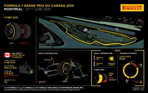 Pirelli INFOGRAPHICS-3 2015 Rd.7 / CANADIAN GRAND PRIX