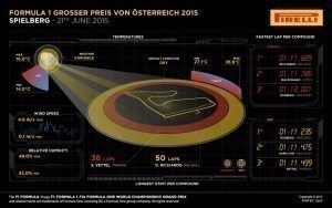 Pirelli INFOGRAPHICS-2 2015 Rd.8 / AUSTRIAN GRAND PRIX