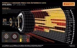 Pirelli INFOGRAPHICS-1 2015 Rd.8 / AUSTRIAN GRAND PRIX