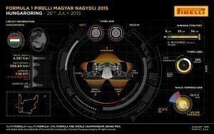 Pirelli INFOGRAPHICS-3 2015 Rd.10 / HUNGARIAN GRAND PRIX