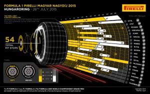 Pirelli INFOGRAPHICS-1 2015 Rd.10 / HUNGARIAN GRAND PRIX