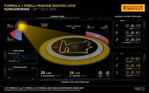 Pirelli INFOGRAPHICS-2 2015 Rd.10 / HUNGARIAN GRAND PRIX