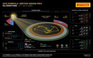 Pirelli INFOGRAPHICS-2 2015 Rd.9 / BRITISH GRAND PRIX
