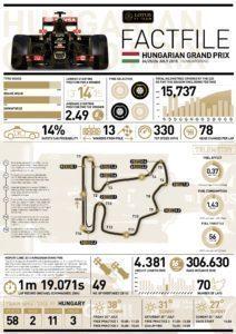 Lotus FACTFILE 2015 Rd.10 / HUNGARIAN GRAND PRIX