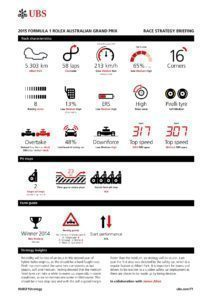 UBS RACE STRATEGY BRIEFING 2015 Rd.1 / AUSTRARIAN GRAND PRIX