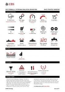 UBS RACE STRATEGY BRIEFING 2015 Rd.2 / MALAYSIAN GRAND PRIX
