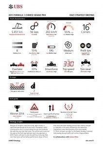 UBS RACE STRATEGY BRIEFING 2015 Rd.3 / CHINESE GRAND PRIX