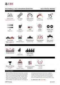 UBS RACE STRATEGY BRIEFING 2015 Rd.4 / BAHRAIN GRAND PRIX