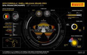 Pirelli INFOGRAPHICS-1 2015 Rd.11 / BELGIAN GRAND PRIX