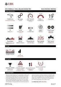 UBS RACE STRATEGY BRIEFING 2015 Rd.11 / BELGIAN GRAND PRIX