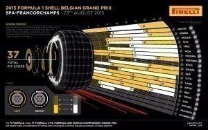 Pirelli INFOGRAPHICS-2 2015 Rd.11 / BELGIAN GRAND PRIX