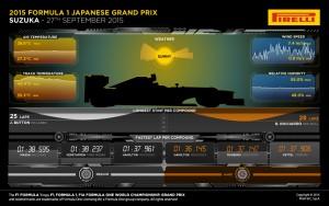 Pirelli INFOGRAPHICS-3 2015 Rd.14 / JAPANESE GRAND PRIX