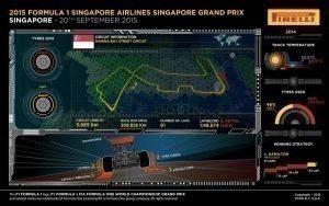 Pirelli INFOGRAPHICS-1 2015 Rd.13 / SINGAPORE GRAND PRIX