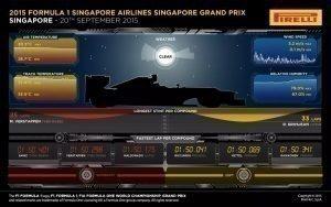 Pirelli INFOGRAPHICS-3 2015 Rd.13 / SINGAPORE GRAND PRIX