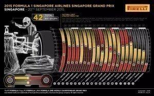 Pirelli INFOGRAPHICS-2 2015 Rd.13 / SINGAPORE GRAND PRIX