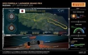 Pirelli INFOGRAPHICS-1 2015 Rd.14 / JAPANESE GRAND PRIX