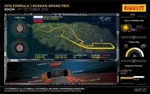 Pirelli INFOGRAPHICS-1 2015 Rd.15 / RUSSIAN GRAND PRIX