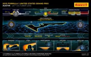 Pirelli INFOGRAPHICS-1 2015 Rd.16 / UNITED STATES GRAND PRIX