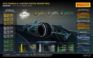 Pirelli INFOGRAPHICS-3 2015 Rd.16 / UNITED STATES GRAND PRIX