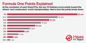 At the conclusion of each Grand Prix, the top-10 finishers score points toward the drivers' and constructors' world championships.Here's how the points breakdown:At the conclusion of each Grand Prix, the top-10 finishers score points toward the drivers' and constructors' world championships.Here's how the points breakdown:At the conclusion of each Grand Prix, the top-10 finishers score points toward the drivers' and constructors' world championships.Here's how the points breakdown:At the conclusion of each Grand Prix, the top-10 finishers score points toward the drivers' and constructors' world championships.Here's how the points breakdown: