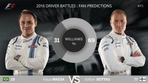 2016 predictions: how Australia compared to fans' expectations Williams