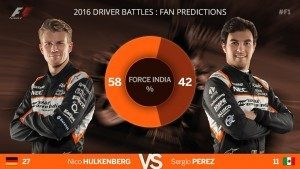 2016 predictions: how Australia compared to fans' expectations Force India