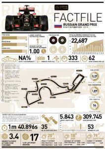 Lotus FACTFILE 2015 Rd.15 / RUSSIAN GRAND PRIX