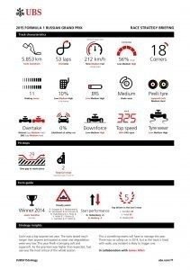 UBS RACE STRATEGY BRIEFING 2015 Rd.15 / RUSSIAN GRAND PRIX