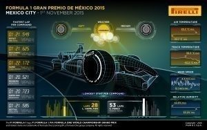 Pirelli INFOGRAPHICS-3 2015 Rd.17 / MEXICAN GRAND PRIX