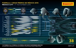 Pirelli INFOGRAPHICS-2 2015 Rd.17 / MEXICAN GRAND PRIX