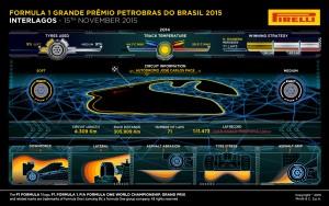 Pirelli INFOGRAPHICS-1 2015 Rd.18 / BRAZILIAN GRAND PRIX
